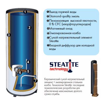 Водонагреватель накопительный Atlantic Slim Exclusive Steatite 300 литров 892119 электрический